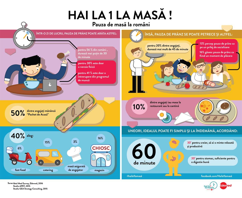 """Ilustratie vectoriala infografic """"Hai la 1 la masa"""""""