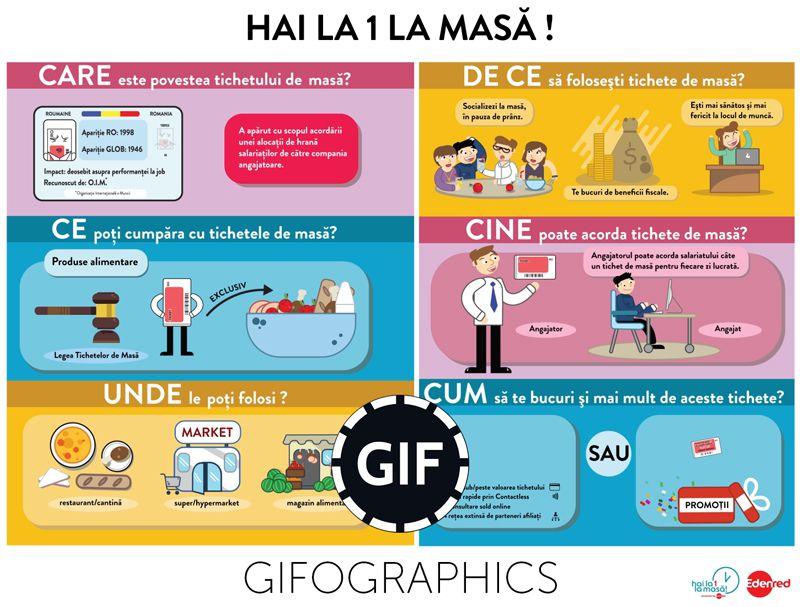 "Ilustratie vectoriala infografic ""Hai la 1 la masa"" gifographic GIF animat"