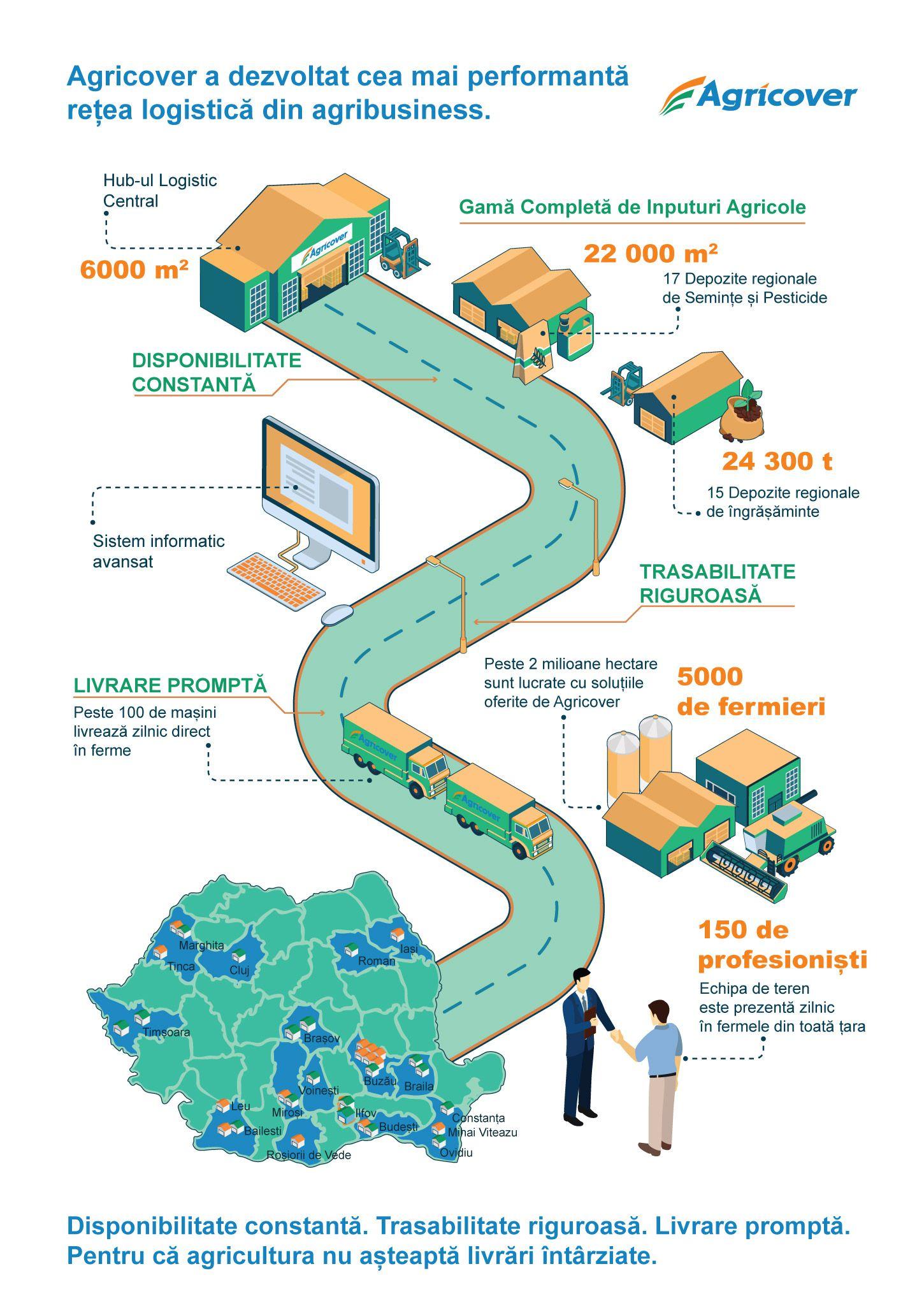 Infografic 2D Agricover